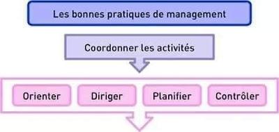 Le management en Bref - en darija