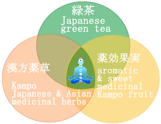 Weight loss green tea Japanese kampo herbal detox diet loose leaf tea