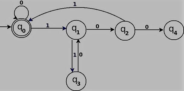 Programming for beginners: C program for DFA accept binary string