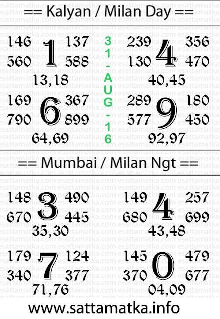 Today Satta Matka Facebook Chart [31-August]