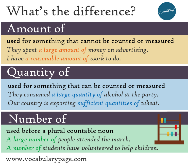 amount quantity or number