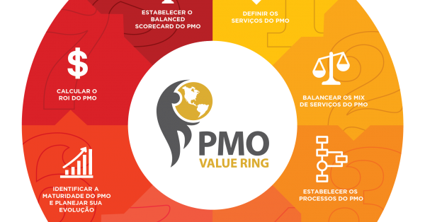pmo steps value ring nu