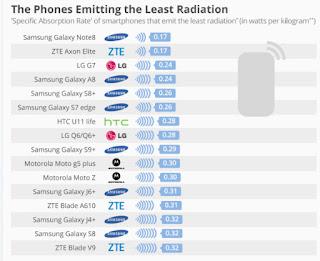 Daftar radiasi smartphone terendah