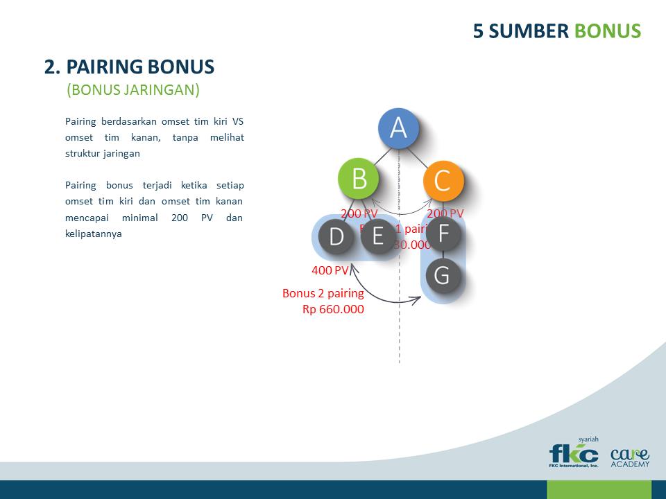 Sistem Bisnis Dan Marketing Plan Fkc
