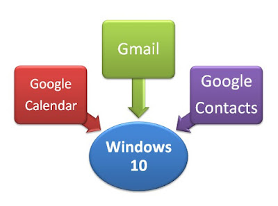 How To Sync Google Calendar with Windows Calendar and also Gmail With Windows Calendar App on Windwos 10