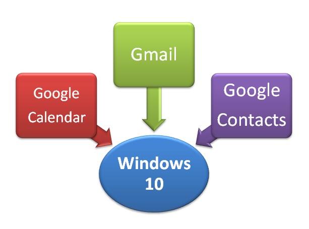 How To Sync Google Calendar with Windows Calendar and also Gmail With Windows Calendar App on Windwos 10?