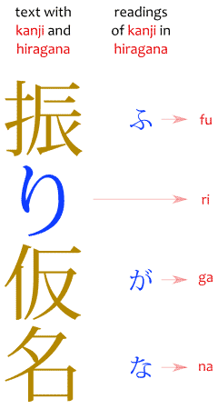 A diagram of what is furigana, showing hiragana readings on kanji