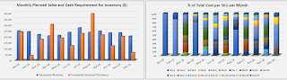 monthly inventory cost visualization