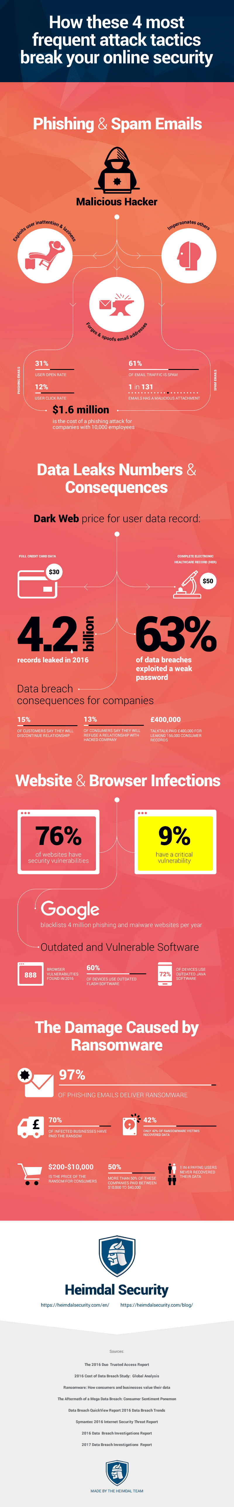 How 4 Types of Cyber Threats Break Your Online Security - #infographic
