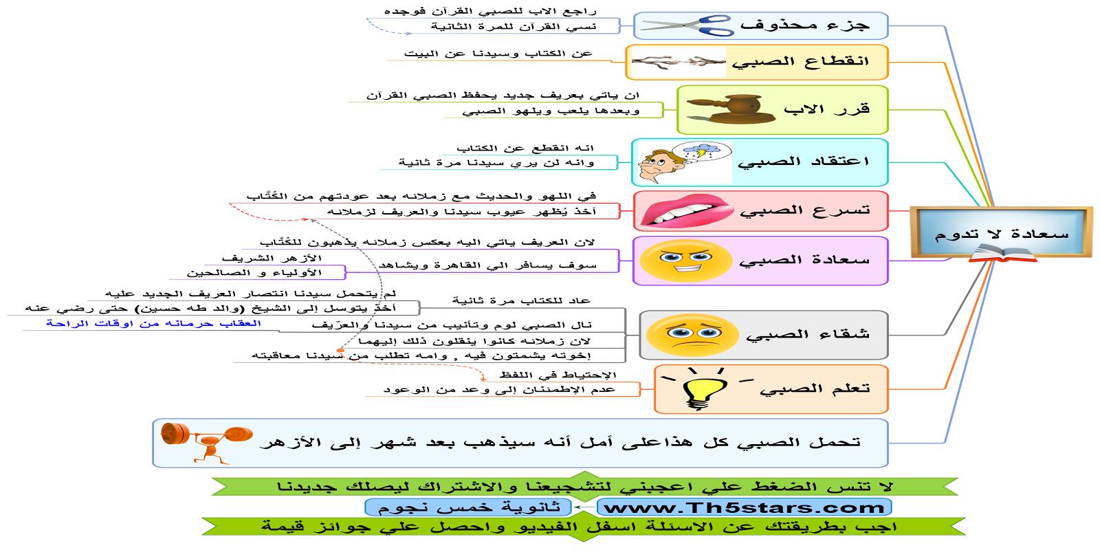 سعادة لا تدوم الفصل السادس من قصة الايام طه حسين اللغة العربية للصف الثالث الثانوي بالخرائط الذهنية
