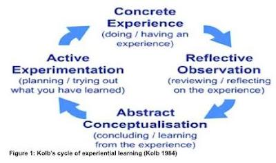 Peningkatan Hasil Belajar Melalui Experiental Learning