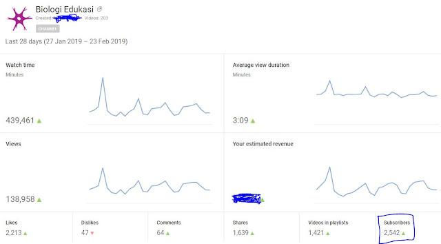 Cara Cepat Mendapatkan 4000 jam tayang dan 1000 subscriber Youtube