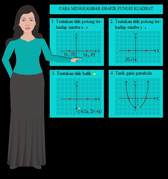 cara menggambar grafik fungsi kuadrat