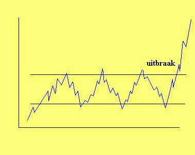 uitbreken uit een trading range