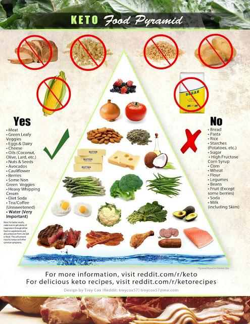 keto diéta étrend rendelés fogyókúrás élelmiszerek