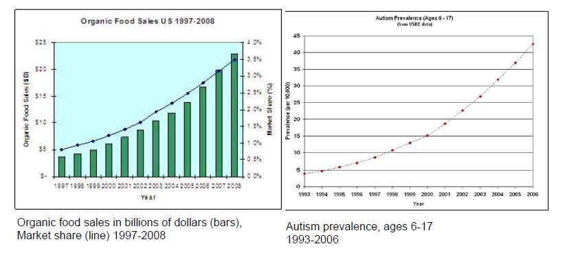 Organic Food Causes Autism and Diabetes Illumination