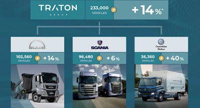 Grupo Traton vende 233 mil veículos e cresce 14%