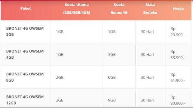Paket Internet Axis Terbaru 2019 BRONET 4G OWSEM