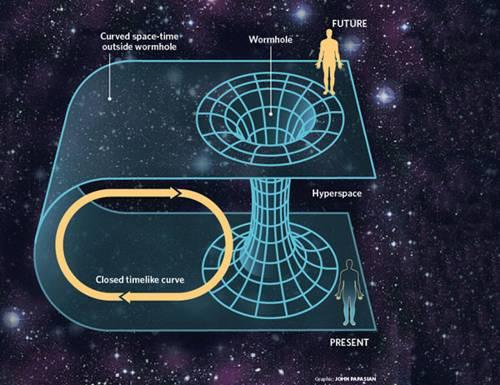 Puente de Einstein-Rosen o Agujero de gusano