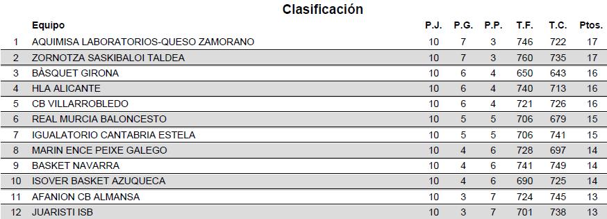 Leb Oro Calendario.Leb Plata Calendario Fase 2 Para Hla Alicante