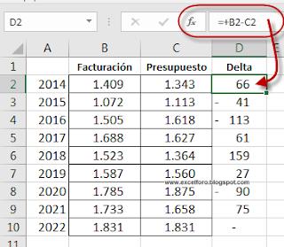 Gráfico Excel Real versus Presupuesto