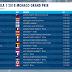 GP MONACO - ANALISI QUALIFICHE: astronave RedBull a Monaco ma Vettel la tiene aperta con una fondamentale prima fila