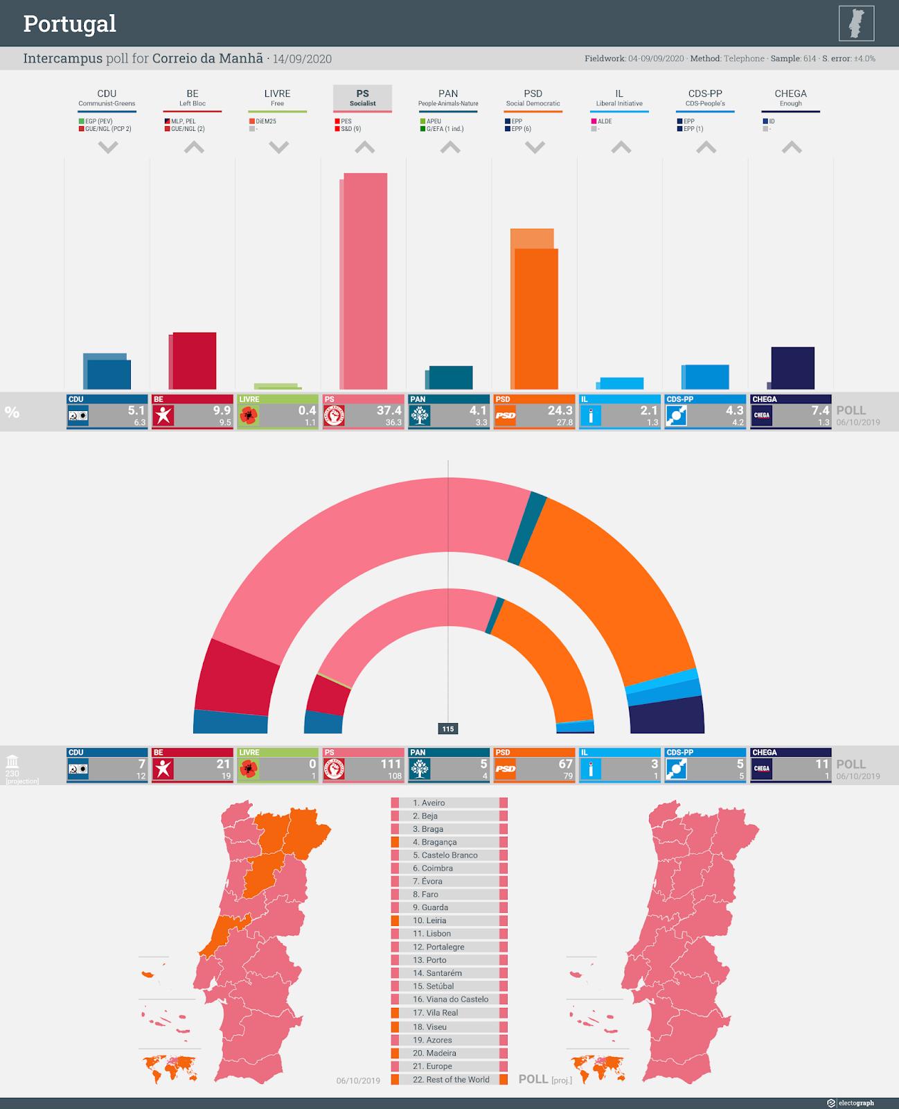 PORTUGAL: Intercampus poll chart for Correio da Manhã, 14 September 2020