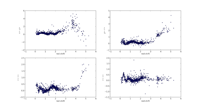 color vs redshift plots