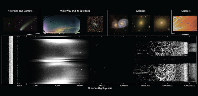 A map showing some of what the Sloan Digital Sky Survey has discovered over the last twenty years.  The dots show the distance to various sky objects that the SDSS has discovered. The horizontal axis of the map is labeled in light-years, stretching from our own solar system to the most distant reaches of the universe. Sample images at the top show some of the things the SDSS has seen.  Image Credit: V. Belokurov, M. R. Blanton, A. Bonaca, X. Fan, M. C. Geha, R. H. Lupton, the SDSS Collaboration