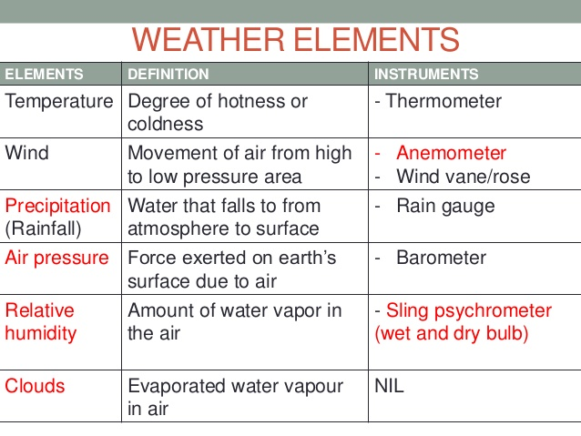 Titan Impact Science (6th Grade) : ELEMENTS OF WEATHER