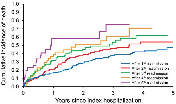 図:TIA後の再入院回数と死亡率