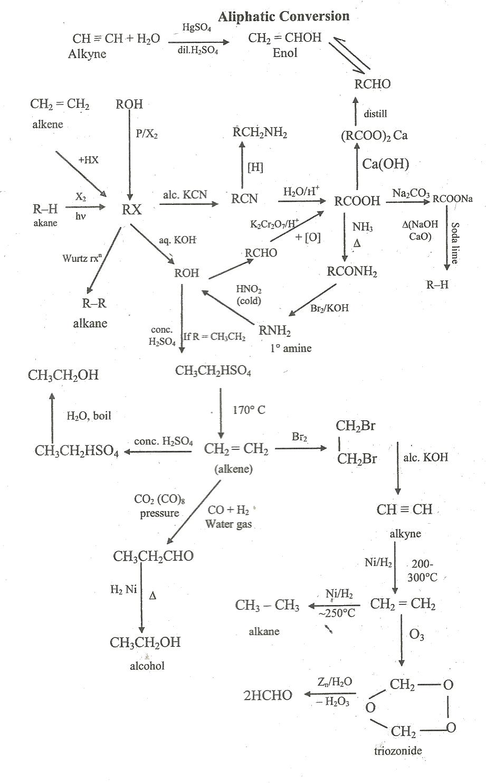 Organic Chemistry Interconversion Tricks Readforlearning