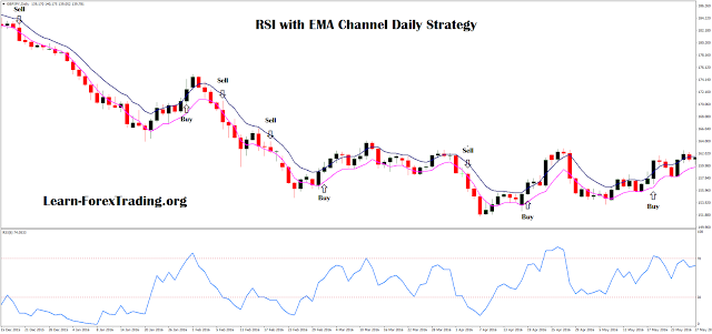 RSI with EMA Channel Daily Strategy