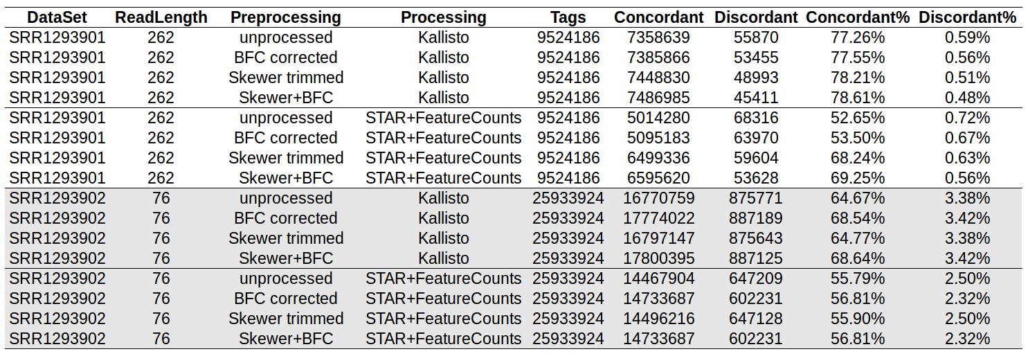 How accurate is Kallisto?