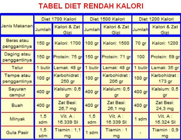 Cara Turunkan Berat Badan Tanpa Diet