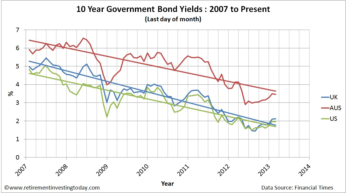10 Year UK, US and Australian Government Bond Yields