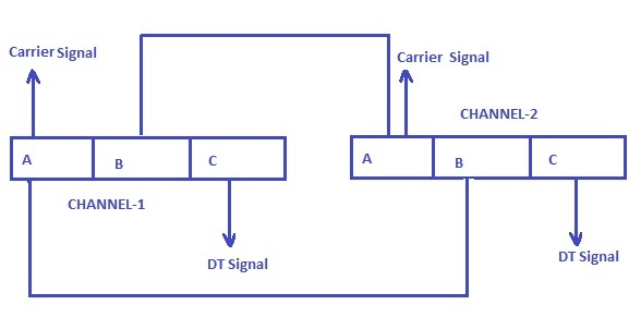 PLCC-code