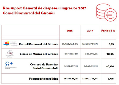 http://extra.girones.cat/girones/doc/consell/Pressupost/Pressupost_2017.pdf