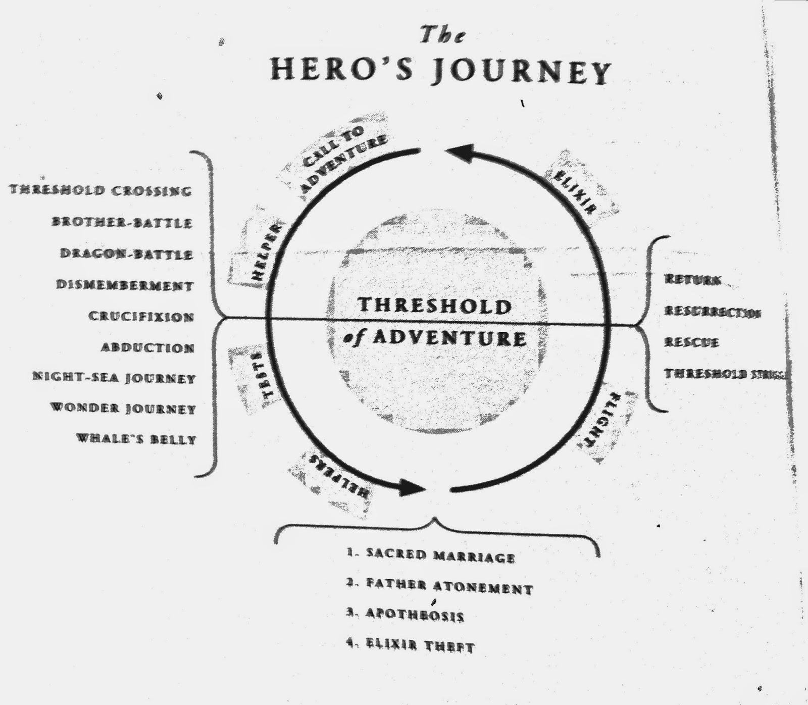 In Principio Erat Verbum The Hero S Journey