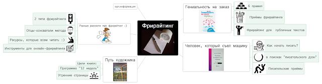 mindmap все про фрирайтинг. это карта со свернутыми ветвями, качайте интеллект-карты в других форматах!