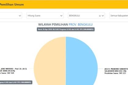 Analis Statistik: Akan ada perubahan signifikan di Situng KPU