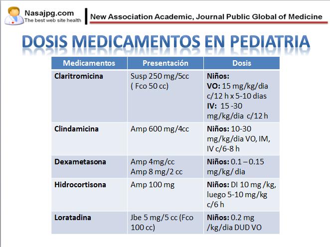 Medicamentos Mas Usados En Pediatria
