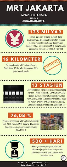 Infografis MRT Jakarta Mengulik Usaha Bekerja Bersama #UbahJakarta