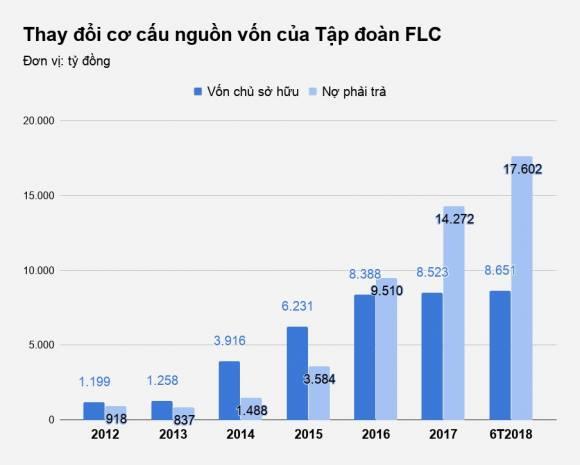 Cũng từ năm 2016, tỷ lệ nợ phải trả/vốn chủ sở hữu của FLC bắt đầu tăng cao