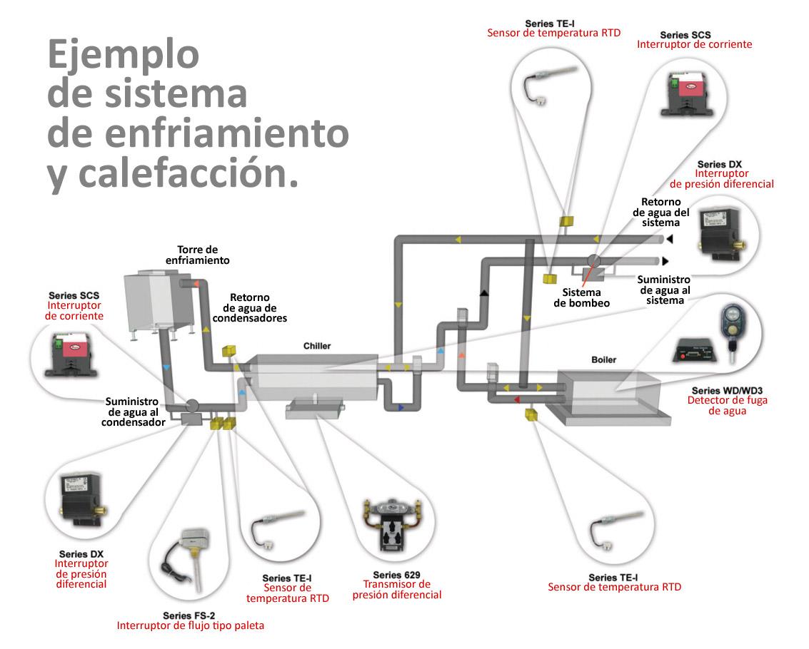 hvac ladder diagrama de cableado