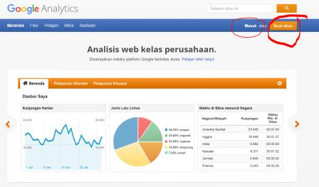 Halaman muka Google Analytics