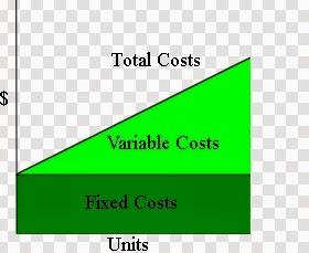 Biaya Tetap (Fixed Cost) adalah