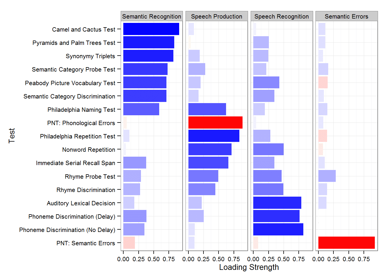 Plotting Factor Analysis Results