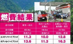 トヨタ新型エスティマの実燃費