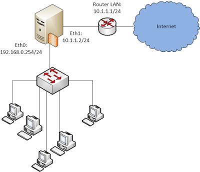 Control Internet Traffic Using Gateway Level/ Transparent